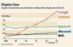 Google fera bientôt cavalier seul dans le secteur de la publicité en ligne !