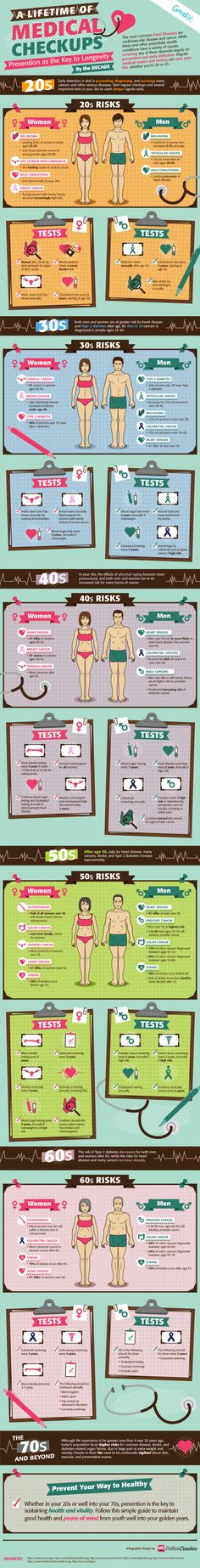 This infographic provides information for medical checkups by age category. It shows for each decade of life what tests you should take, what doctors should check and what kind of preventative health methods one should take in order to ensure good health and longevity.