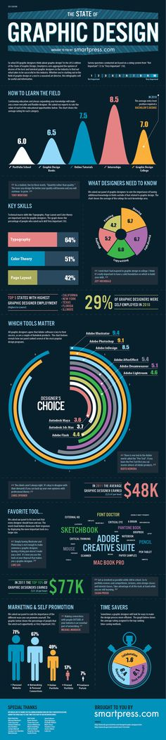 state-of-graphic-design-2012-infographic.jpg 940×4,191 pixels