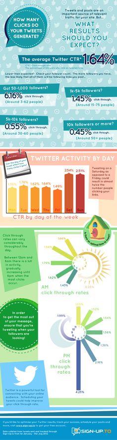 ¿Qué esperas del marketing en #Twitter? #RedesSociales #SocialMedia #Infographic