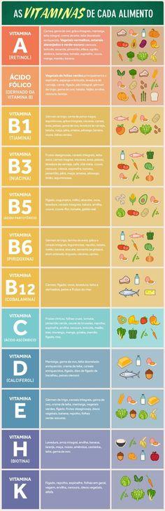 Dicas de Alimentação que você precisa saber Health And Beauty, Health And Wellness, Health Fitness, Healthy Tips, Healthy Recipes, Menu Dieta, Vegan Coleslaw, Going Vegan, Kombucha