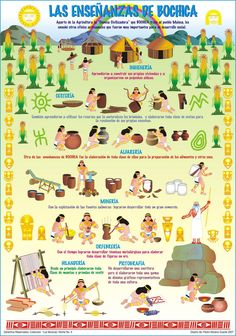 Grado 5-3 - Los Muiscas Colombian Culture, Colombian Art, Ancestry, History, Blog, Ideas Para, Homeschooling, Comic, Classroom