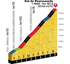 Col du Peyresourde Profile
