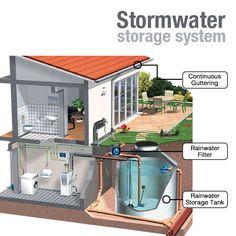 Stormwater storage system
