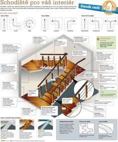 Schodiště pro váš interiér
