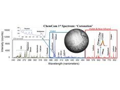 NASA - Coronation's Chemicals