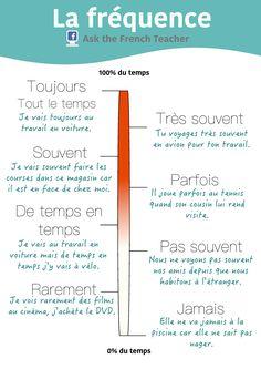 #grammaire #français #FLE #fréquence #adverbes #vocabulaire