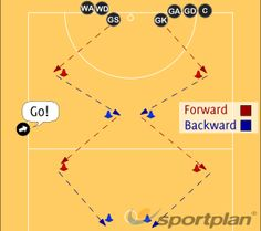 Sprints - Out and Back Footwork Drills Netball Coaching Tips - Sportplan Ltd