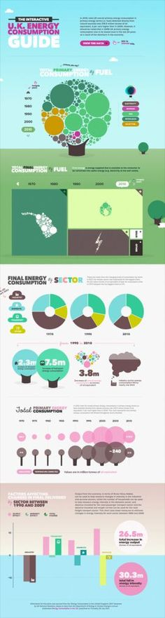 The Interactive UK Energy Consumption Guide - Most Loved Website Award Coding Websites, Infographic Examples, Web Design Gallery, Joomla Themes, Mobile Web Design, Information Design, Energy Consumption, Website Themes, Infographic