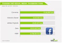 #SocialMedia und #Fashion – Welche Chancen bietet #SocialMediaMarketing für die Modebranche? #Facebook