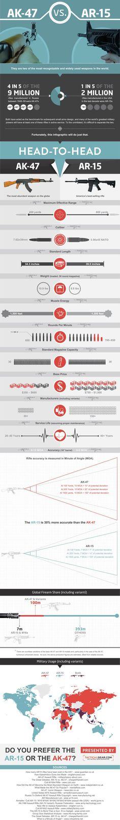 AK-47 vs. AR-15 - Great Infographic