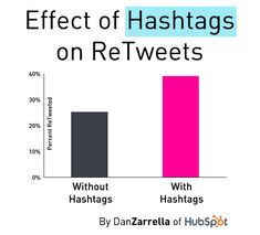 Tweets that contain one or more #hashtags were 55% more likely to be ReTweeted than Tweets that did not | Dan Zarrella, Social Media Science | #socialmedia #socialdata