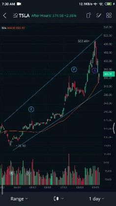 230 Day Trading Ideas In 2021 Day Trading Trading Stock Trading