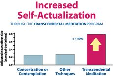 Self-actualization refers to realizing more of one's inner potential, expressed in every area of life. A statistical meta-analysis of all available studies-of 42 independent studies-indicated that the effect of the Transcendental Meditation technique on increasing self-actualization is markedly greater than that of other forms of meditation and relaxation. This analysis statistically controlled for length of treatment and quality of research design.