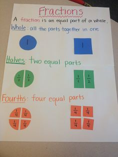 Fractions first grade anchor chart that can be made by all students as a reference when dealing with fractions. This helps them understand and represent commonly used fractions like and I would add in to the chart to also represent that fraction. Teaching Fractions, Math Fractions, Teaching Math, Maths, Dividing Fractions, Fractions Worksheets, Equivalent Fractions, Multiplication, Teaching Ideas