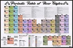 Periodic Table Of Texting Poster | Periodic Table Of Beer Styles movie posters at movie poster warehouse ...