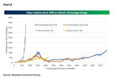 Bubbles Asset Management, Wealth Management, Larry, Insight, Investing, Bubbles, Chart, Technology, Marketing