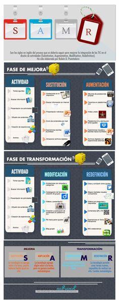 SAMR - Mejorando la Integración de las TIC y el Diseño de Actividades   #Infografía #educación