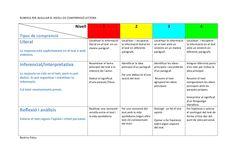 Rubrica dels nivells de comprensió lectora by Beatriu Palau via slideshare