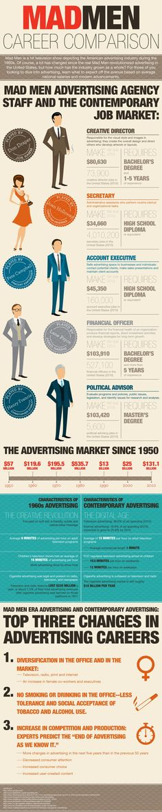 Business infographic : MAD MEN 60s VS Today
