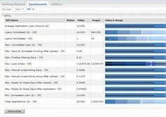 A great KPI dashboard example. Courtesy of IBM.