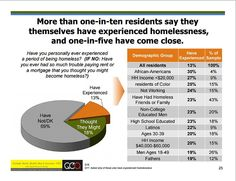 Homelessness in Denver: The Cold, Hard Facts Behind Six Myths