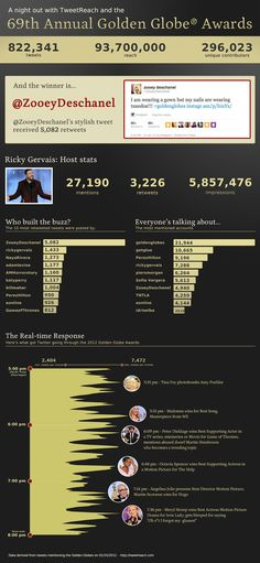 Tweets about the 2012 Golden Globes 2012 (by TweetReach)