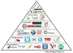 Digigogy: Digital Bloom's Visual from 2009, so there some are obsolete and I'm sure there are some missing.