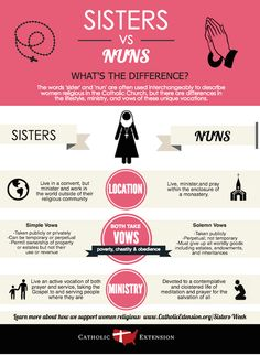 Do you know the difference between a sister and a nun? Check out this infographic to learn more about what makes these vocations unique.