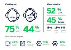 A compilation of the findings from an Eventbrite survey completed by more than 1500 attendees of live eSports tournaments and competitions ticketed globally on Eventbrite from 2013-2014. The results reveal new and interesting insights about gamers, the eSports industry, and more.