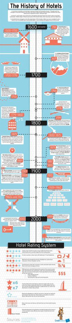 La historia de los hoteles #infografia #infographic