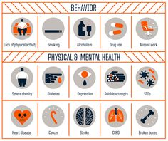Behaviors and physical and mental health conditions