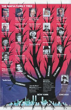 The Mafia Family Tree Real Gangster, Mafia Gangster, Chicago Outfit, Mob Wives, Mafia Families, Old Paper, The Godfather, American History, Gangsters