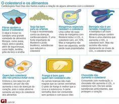 Colesterol é essencial ao corpo, mas em excesso causa doenças. Clique na imagem para ler a matéria.