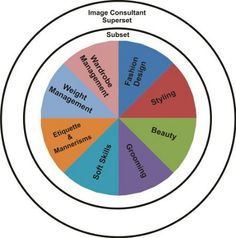 Image Consulting loosely compared with Interior Designing | Image Consulting Business Institute