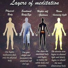 Layers of meditation