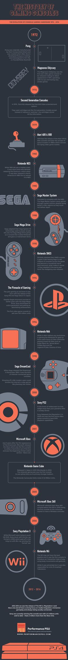The History of Video Gaming Consoles 1972 – 2014