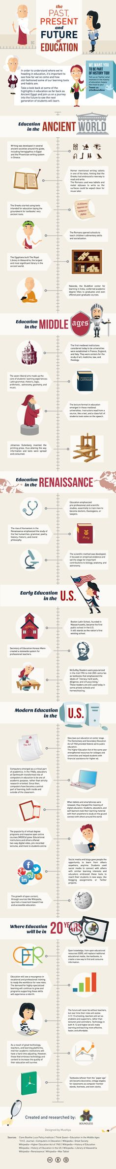 Here's the history of education! Including everything from the ancient world in the Library in Alexandria, and early education in the U.S. (picture via edtechdigest)