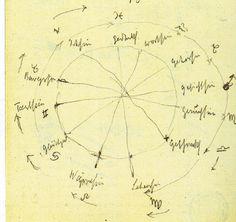 Rudolf Steiner's 12 senses and the Zodiac (c)
