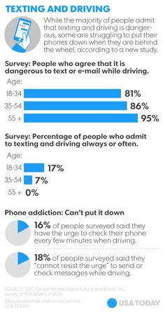 10 Most Dangerous Distracted Driving Habits
