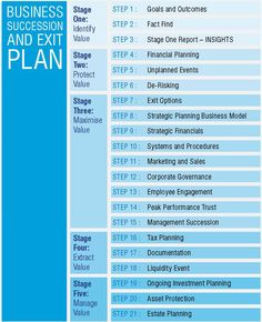 Succession Plus's 21-Step Business Succession and Exit Planning Process