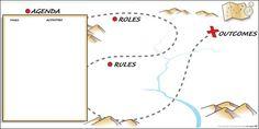 The Grove - Mapa skarbu jako szablon agendy wraz z zasadami/kontraktem, rolami i celem.