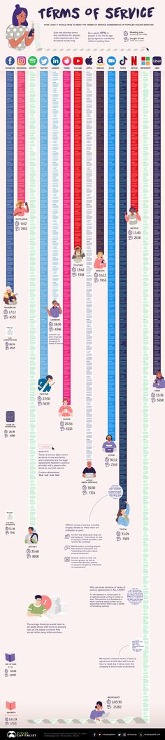 Visualizing the Length of the Fine Print, for 14 Popular Apps - Visual Capitalist Book Infographic, Infographic Education, About Facebook, Famous Books, Deep Learning, Reading Time, Terms Of Service, Reading Comprehension, Social Media Marketing