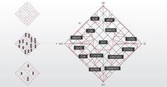 Casa foi desenhada de acordo com a mandala Vastu Purusha, espécie de Feng Shui indiano -  diagrama-do-plano-vastu-purusha-mandala-a-antiga-ciencia-indiana-de-orientacao-para-edificacoes-1331854616414_956x500.jpg (956×500)