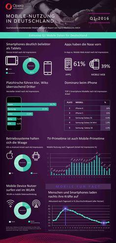 Mobil-Nutzung in Deutschland: Smartphones deutlich vor Tablets, Apps vor mobilem Web   Kroker's Look @ IT