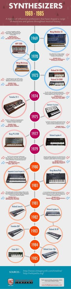 A Timeline of Synthesizers - The History of Popular Models (1969 - 19…