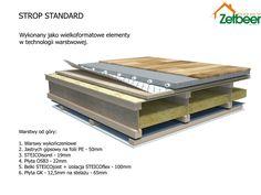 Przekrój przez strop w technologii ZetbeerDOMY przy zastosowaniu materiałów izolacyjnych STEICO.
