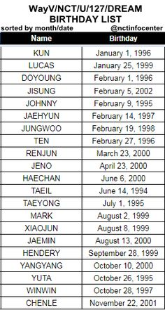 Jisung Nct, Funny School Jokes, School Humor, Birthday Dates, Birthday List, Winwin, Taeyong, Kpop Entertainment, Korean Words Learning