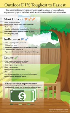 """""""Home Owners Rank Outdoor #DIY Projects:""""   How Would You Rate Them Differently?  -Realtor.org #HomeImprovement"""