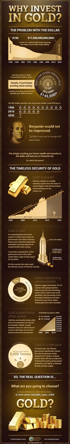 Investing In Cryptocurrency, Buy Cryptocurrency, Social Bookmarking, Saving For Retirement, Retirement Savings, Gold Bullion, Financial Institutions, Money Management, Precious Metals